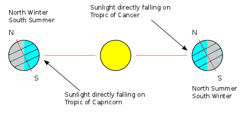 The relationship between the tropics and the solstices.