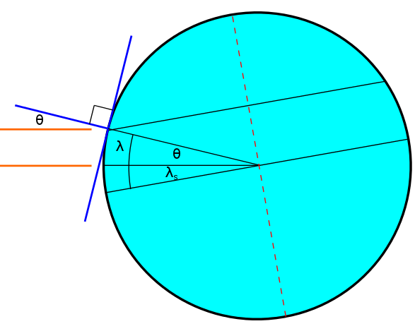 The diagram relating the flux angle to the observer's latitude and the sunny latitude.