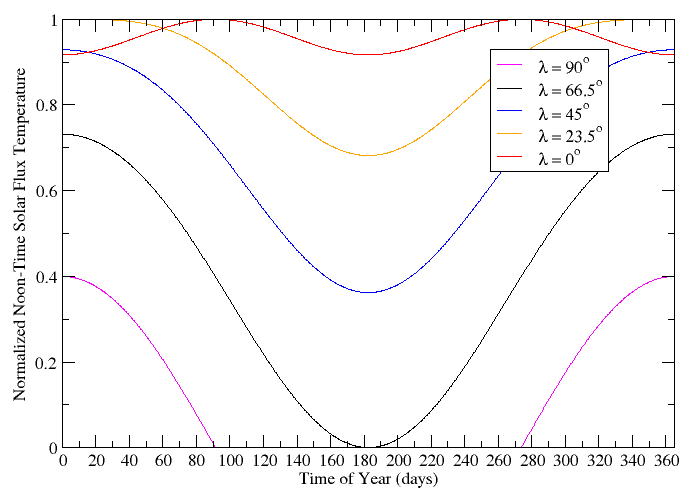 A plot showing the noon-time temperature as a function of time for various latitudes.