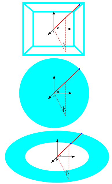 A box and a sphere are well described by the polar co-ordinate system, a torus is not.