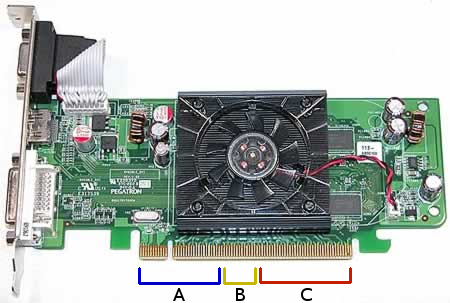 A video card with representational brackets to show that there are different memory regions.