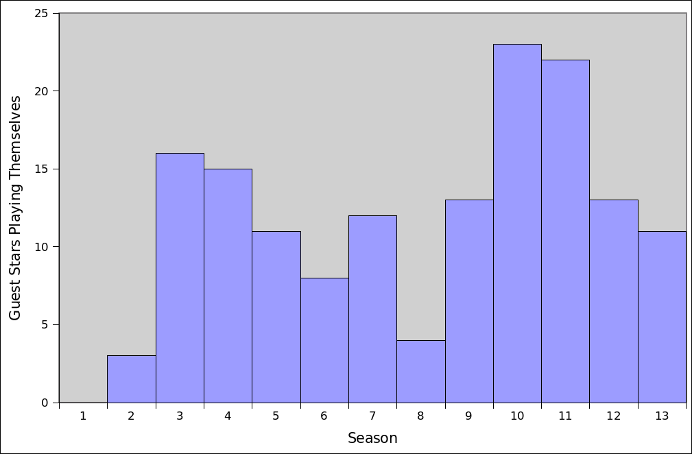 A plot showing that seasons 10 and 11 of The Simpsons have more celebrity cameos than previous seasons by a large margin.